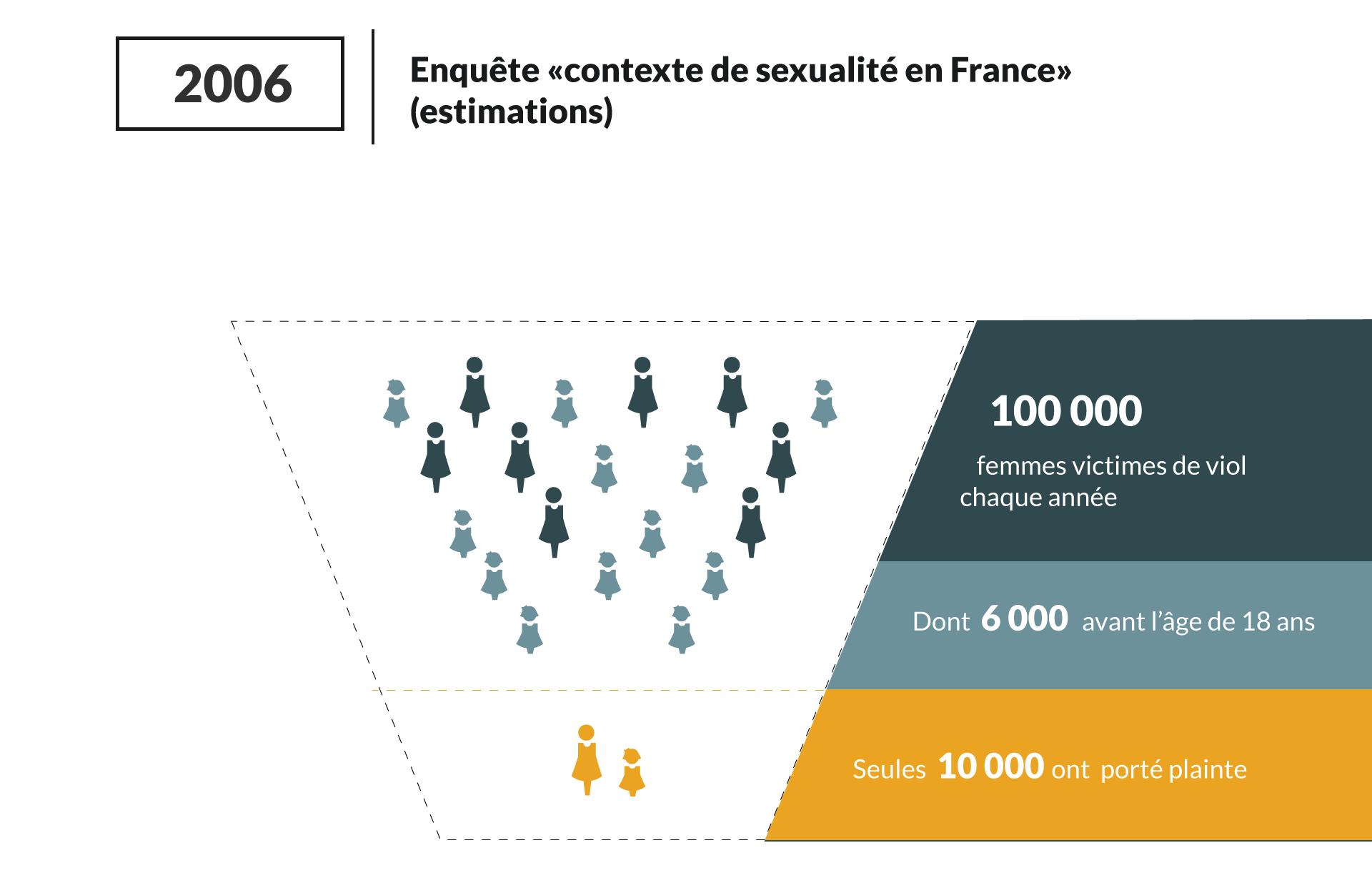 3 STATISTIQUES SUR LES AGRESSIONS SEXUELLES